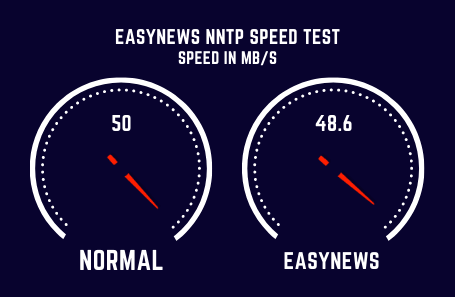 Easynews Speed Test