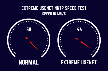Extremeusenet Speed Test