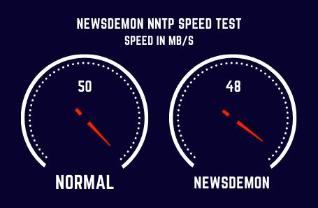 Newsdemon Speed Test