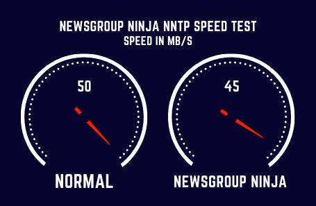 Newsgroupninja Speed Test