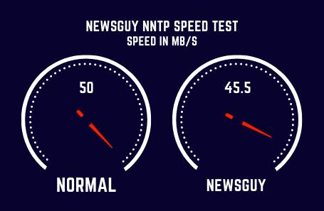 Newsguy Speed Test