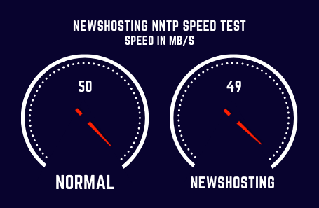 Newshosting Speed Test