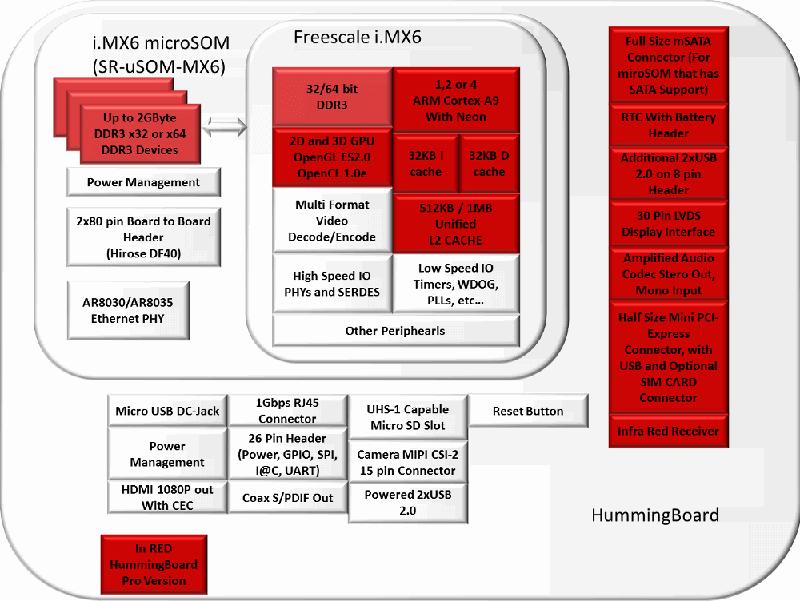 Hummingboard Block Diagram