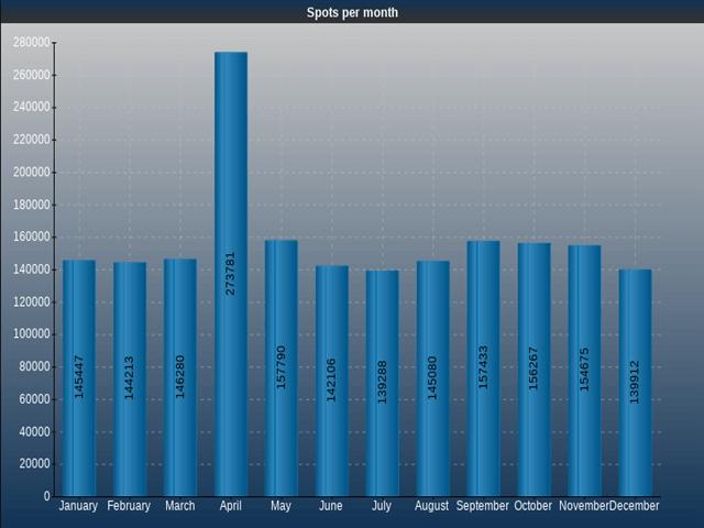 Nzbstars Spots per Month
